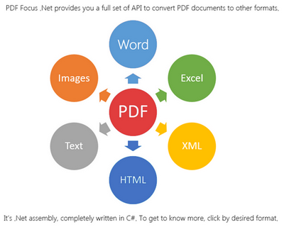 convert excel to pdf c# open source